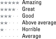 5 stars: Amazing; 4 stars: Great; 3 stars: Good; 2 stars: Above average; 1 star: Horrible; 0 stars: Average
